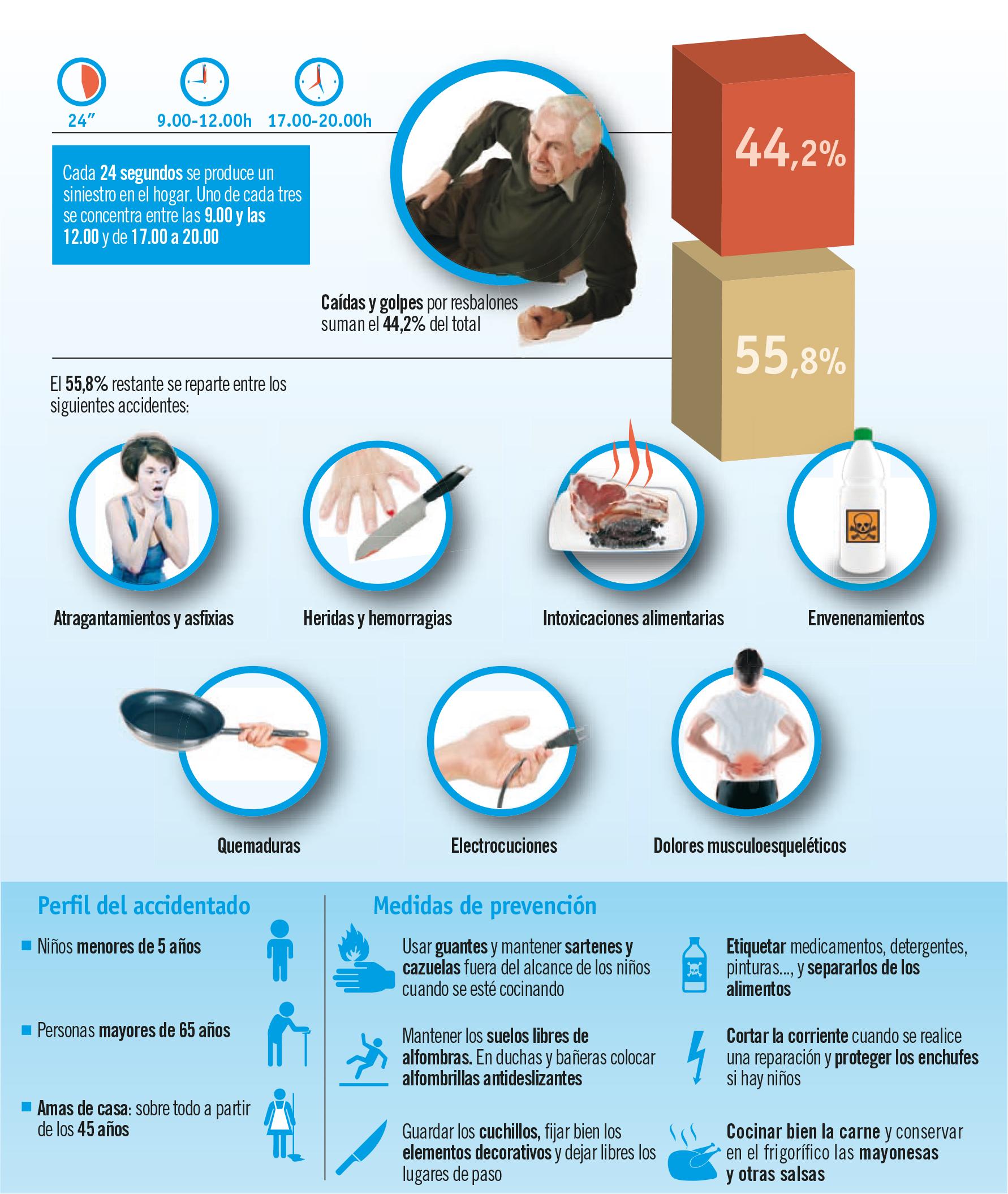 Accidentes en casa, habituales y peligrosos