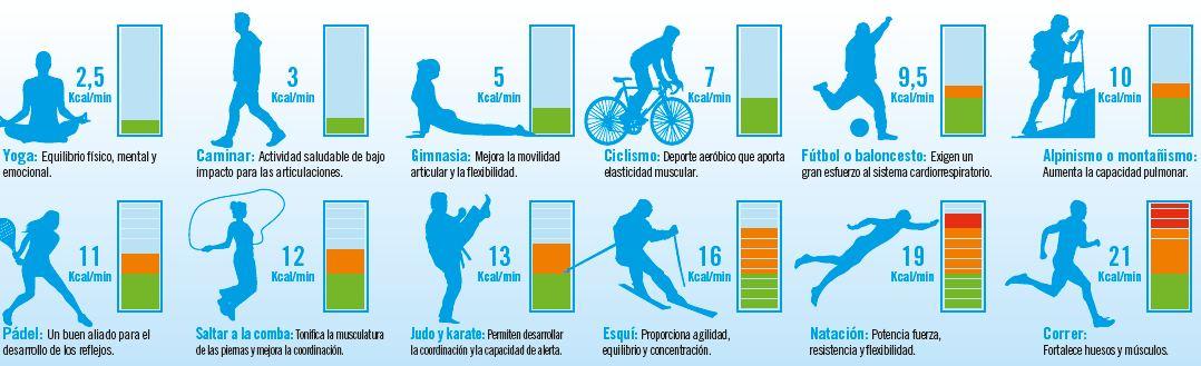 ¿Cuánta energía consumimos al hacer deporte?