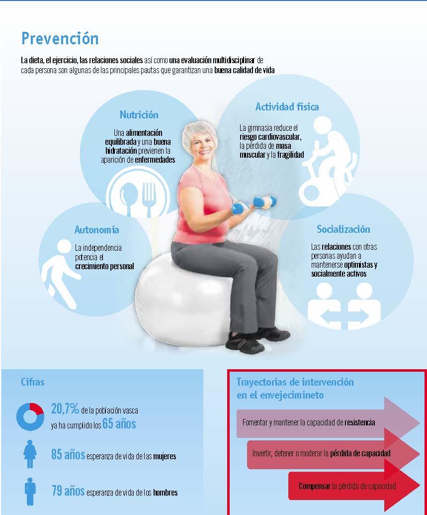 Del 'antiaging' al envejecimiento activo