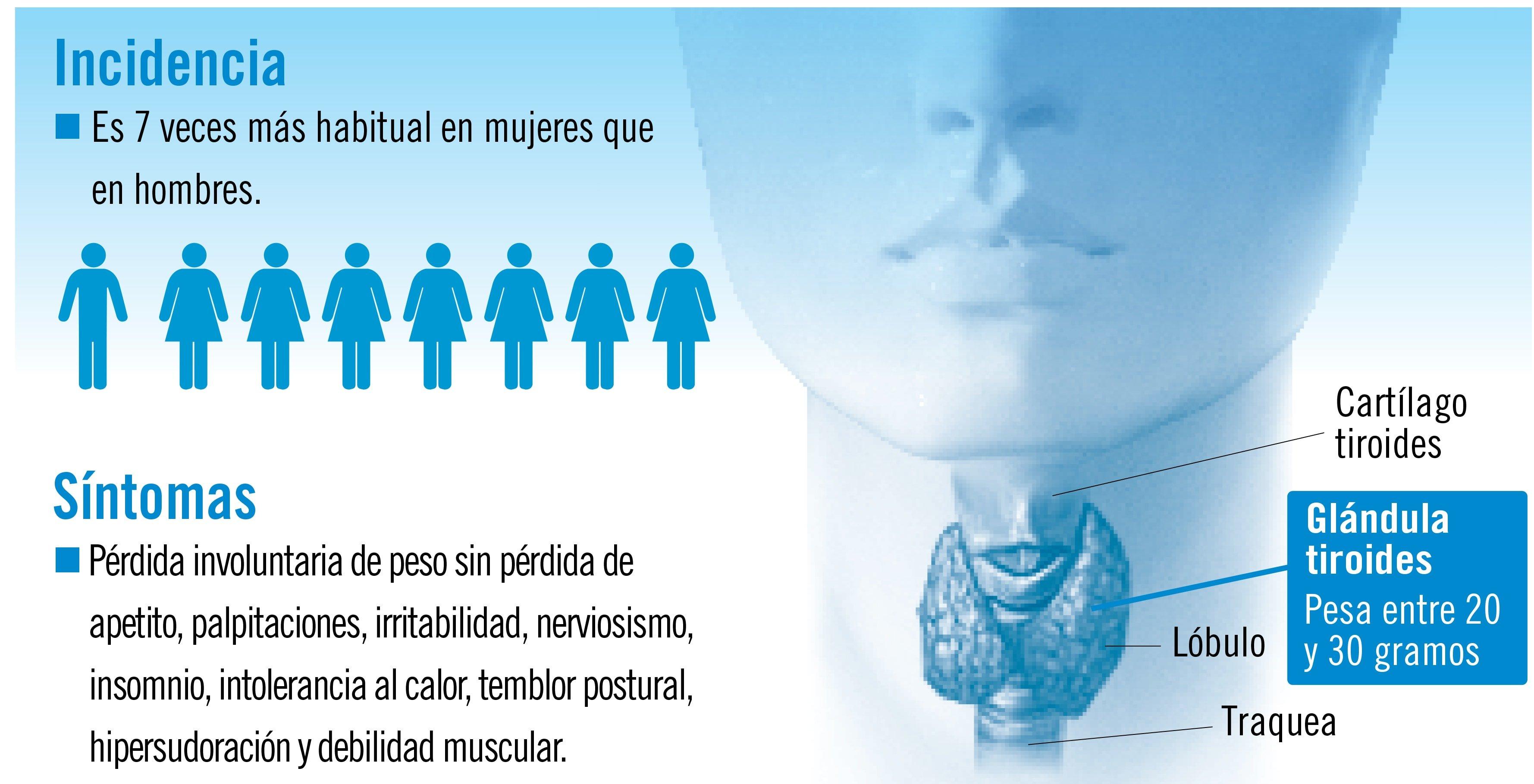 Hipertiroidismo: cuando las hormonas se rebelan